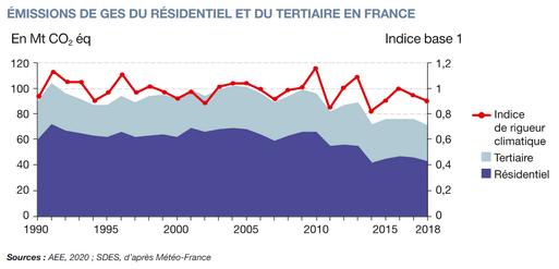 Emiissions des gaz à effet de serre du secteur résidentiel et tertiaire en France